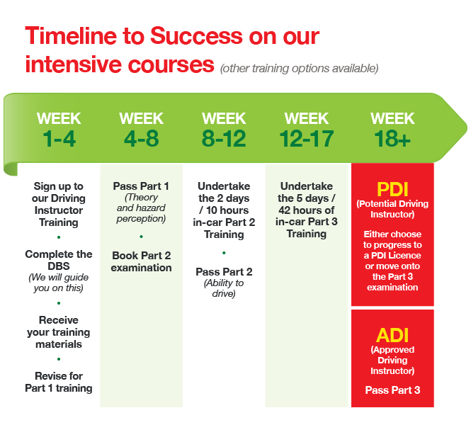 Intensive driving instructor training